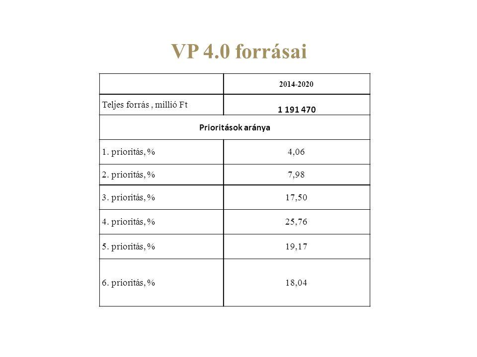 VP 4.0 forrásai 2014-2020 Teljes forrás, millió Ft 1 191 470 Prioritások aránya 1. prioritás, %4,06 2. prioritás, %7,98 3. prioritás, %17,50 4. priori