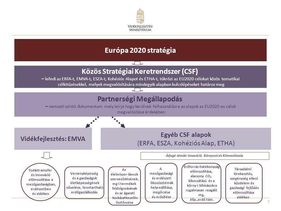 5 Európa 2020 stratégia Közös Stratégiai Keretrendszer (CSF) – lefedi az ERFA-t, EMVA-t, ESZA-t, Kohéziós Alapot és ETHA-t, tükrözi az EU2020 célokat