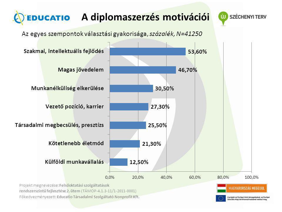 A diplomaszerzés motivációi Projekt megnevezése: Felsőoktatási szolgáltatások rendszerszintű fejlesztése 2.