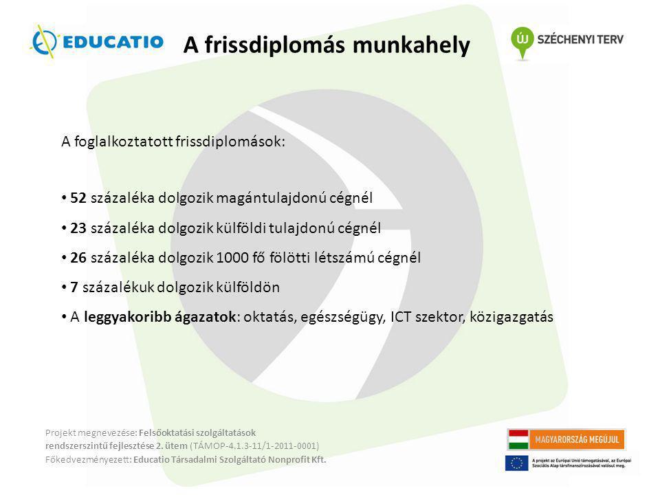A frissdiplomás munkahely Projekt megnevezése: Felsőoktatási szolgáltatások rendszerszintű fejlesztése 2.