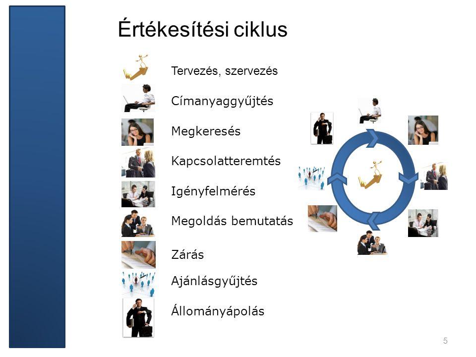 Tervezés, szervezés Címanyaggyűjtés Megkeresés Kapcsolatteremtés Igényfelmérés Megoldás bemutatás Zárás Ajánlásgyűjtés Állományápolás Értékesítési cik