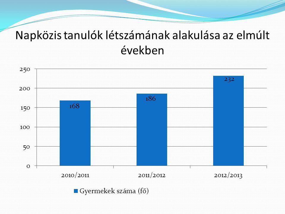 Napközis tanulók létszámának alakulása az elmúlt években