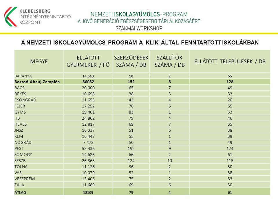Tankerület Az iskolagyümölcs programban résztvevő telephelyek száma Iskolagyümölcsben részesülő tanulók száma 1.