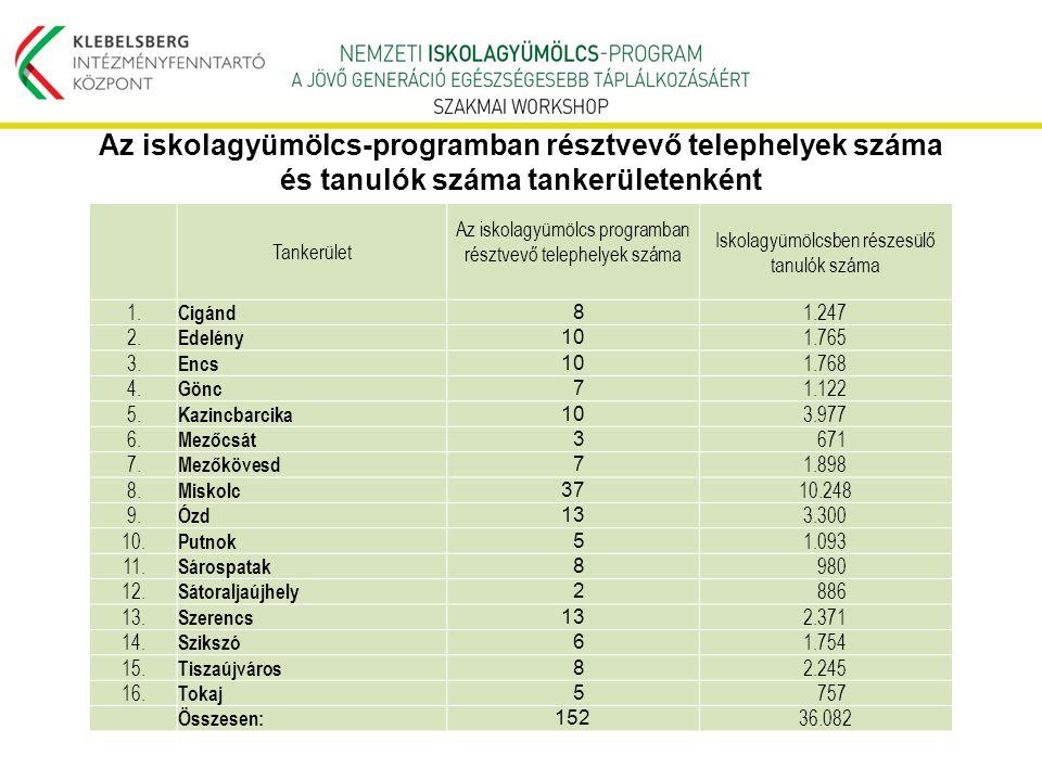 Tankerület Az iskolagyümölcs programban résztvevő telephelyek száma Iskolagyümölcsben részesülő tanulók száma 1. Cigánd 8 1.247 2. Edelény 10 1.765 3.