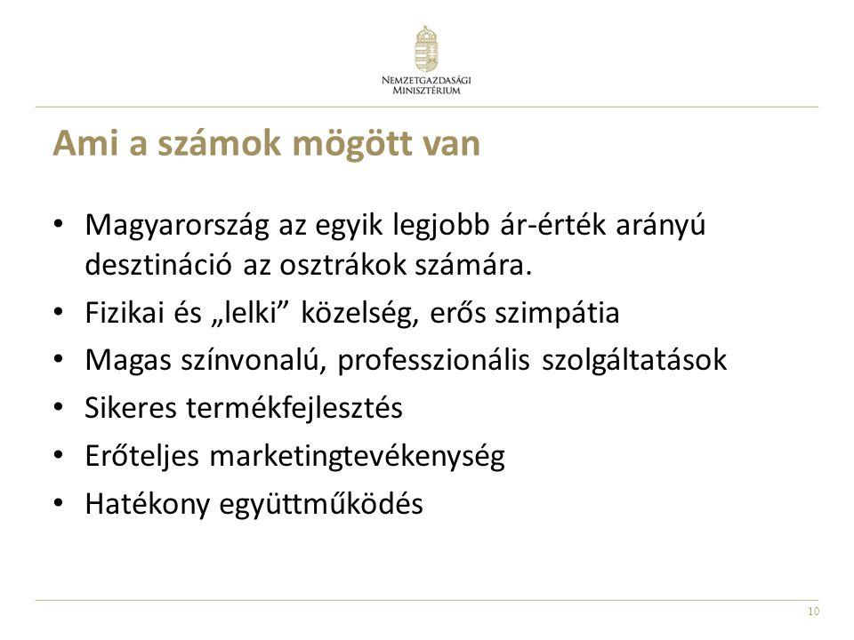10 Ami a számok mögött van • Magyarország az egyik legjobb ár-érték arányú desztináció az osztrákok számára.