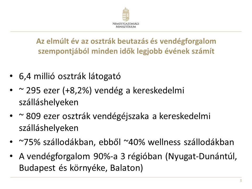 8 Az elmúlt év az osztrák beutazás és vendégforgalom szempontjából minden idők legjobb évének számít • 6,4 millió osztrák látogató • ~ 295 ezer (+8,2%) vendég a kereskedelmi szálláshelyeken • ~ 809 ezer osztrák vendégéjszaka a kereskedelmi szálláshelyeken • ~75% szállodákban, ebből ~40% wellness szállodákban • A vendégforgalom 90%-a 3 régióban (Nyugat-Dunántúl, Budapest és környéke, Balaton)