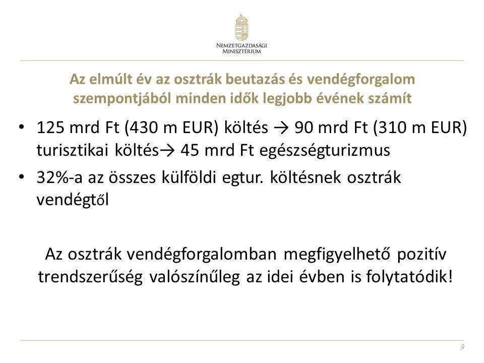 9 Az elmúlt év az osztrák beutazás és vendégforgalom szempontjából minden idők legjobb évének számít • 125 mrd Ft (430 m EUR) költés → 90 mrd Ft (310 m EUR) turisztikai költés→ 45 mrd Ft egészségturizmus • 32%-a az összes külföldi egtur.