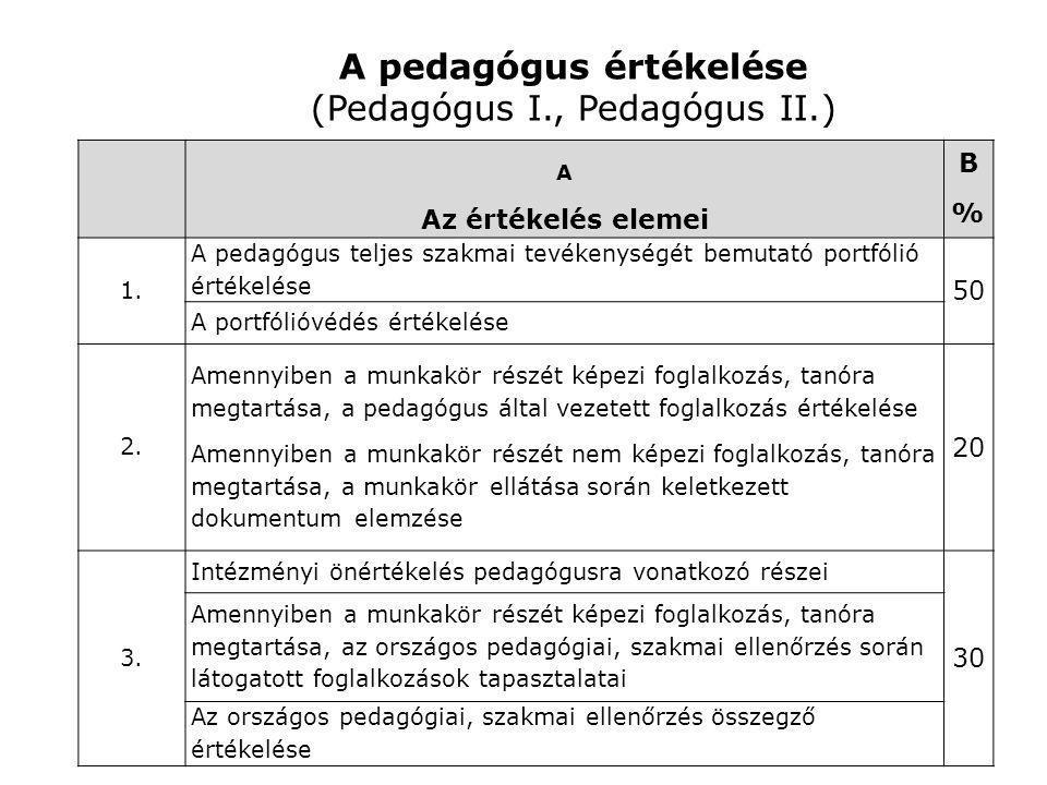 A pedagógus értékelése (Pedagógus I., Pedagógus II.) A Az értékelés elemei B%B% 1. A pedagógus teljes szakmai tevékenységét bemutató portfólió értékel