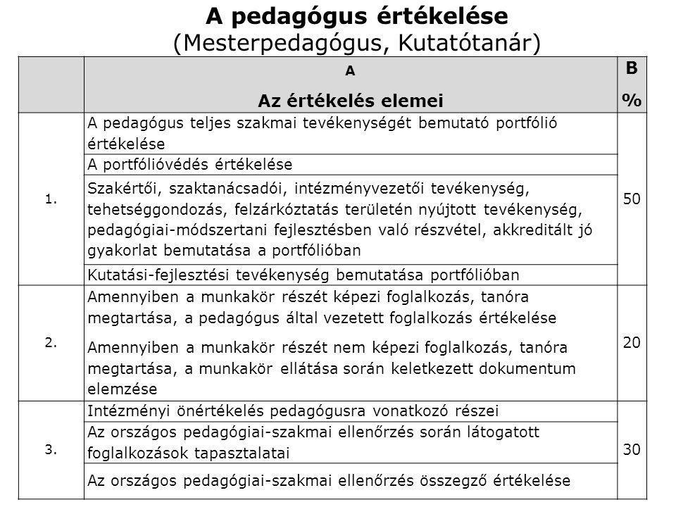 A pedagógus értékelése (Mesterpedagógus, Kutatótanár) A Az értékelés elemei B%B% 1. A pedagógus teljes szakmai tevékenységét bemutató portfólió értéke