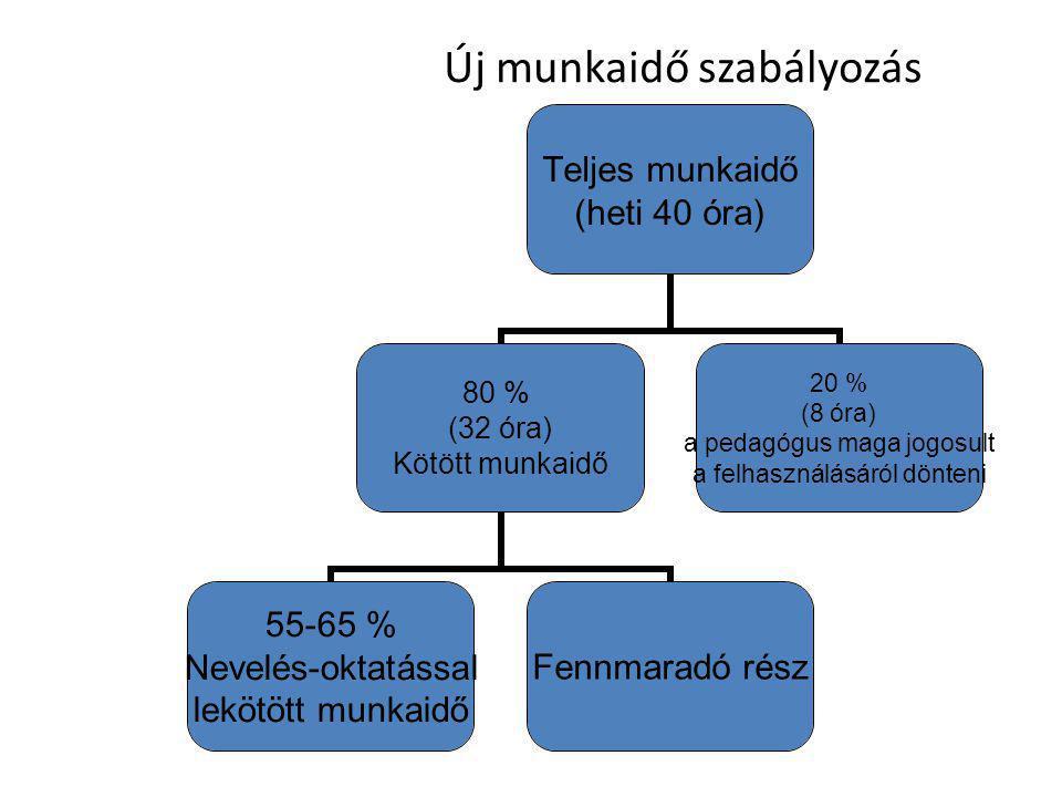 Új munkaidő szabályozás Teljes munkaidő (heti 40 óra) 80 % (32 óra) Kötött munkaidő 55-65 % Nevelés-oktatással lekötött munkaidő Fennmaradó rész 20 % (8 óra) a pedagógus maga jogosult a felhasználásáról dönteni