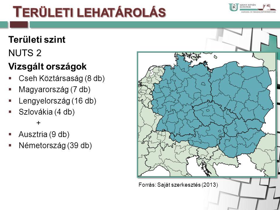  A vizsgálat területi lehatárolása: Hat ország NUTS 2-es területei (83 db régió)  Időbeni lehatárolás: 2004, 2010  A vizsgálat forrása: Eurostat Módszer:  Visegrádi országok régiói között területi összefonódások vizsgálata  Bruttó hazai termék (GDP) az aktuális piacárakon NUTS 2-es régiókra (millió euró)  Egy lakosra jutó bruttó hazai termék (GDP) az aktuális piacárakon NUTS 2-es régiókra (euró/lakos)