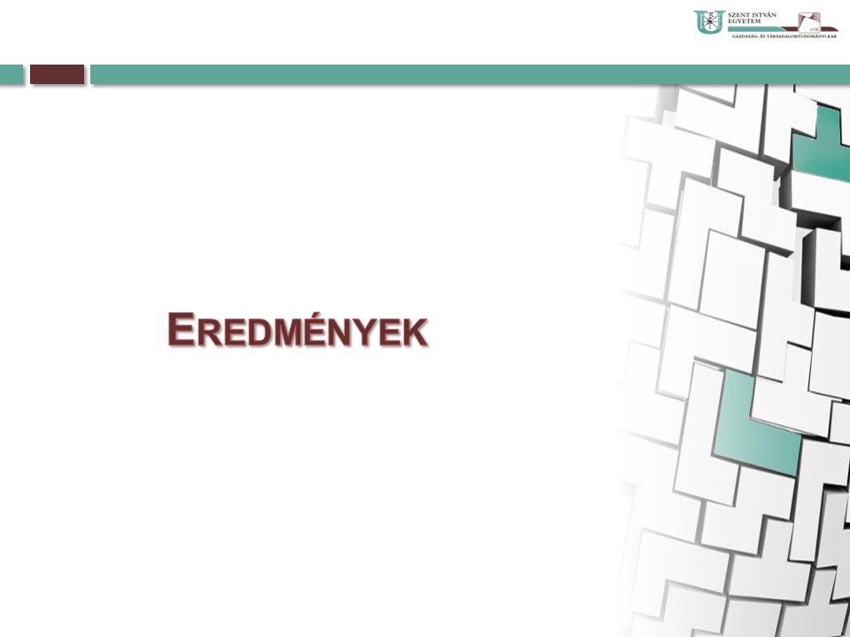 Forrás: EUROSTAT alapján saját szerkesztés (2013)