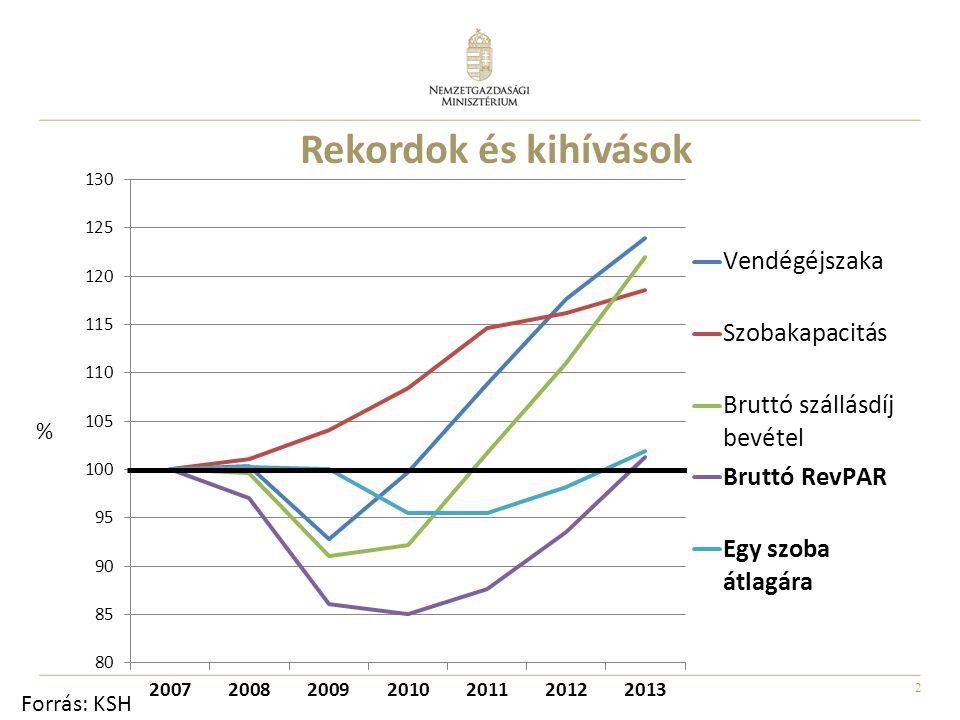 2 Rekordok és kihívások % Forrás: KSH