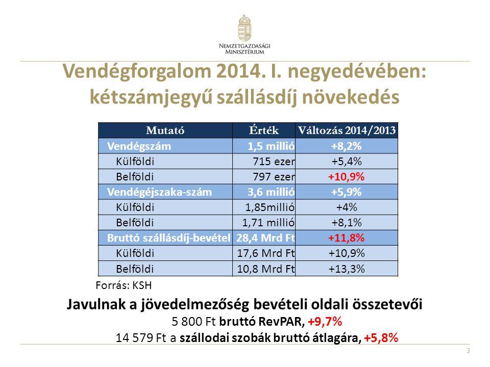 3 Vendégforgalom 2014. I. negyedévében: kétszámjegyű szállásdíj növekedés MutatóÉrtékVáltozás 2014/2013 Vendégszám1,5 millió+8,2% Külföldi715 ezer+5,4