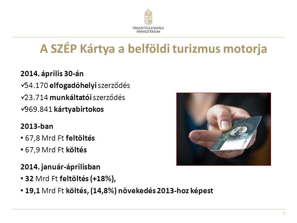 5 A SZÉP Kártya a belföldi turizmus motorja 2014. április 30-án  54.170 elfogadóhelyi szerződés  23.714 munkáltatói szerződés  969.841 kártyabirtok