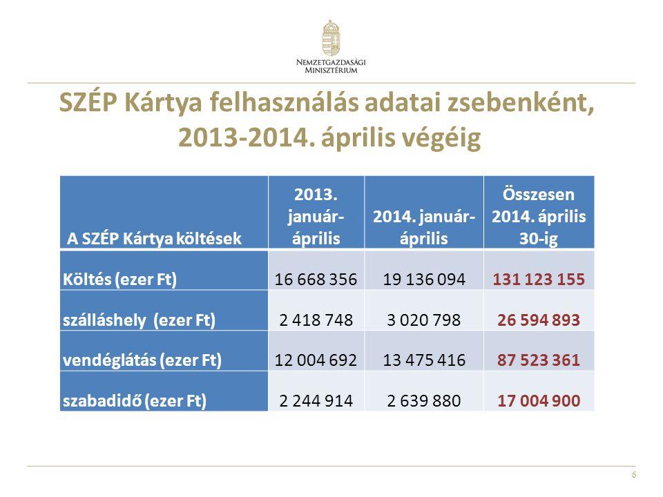 6 A SZÉP Kártya költések 2013. január- április 2014. január- április Összesen 2014. április 30-ig Költés (ezer Ft)16 668 35619 136 094131 123 155 szál