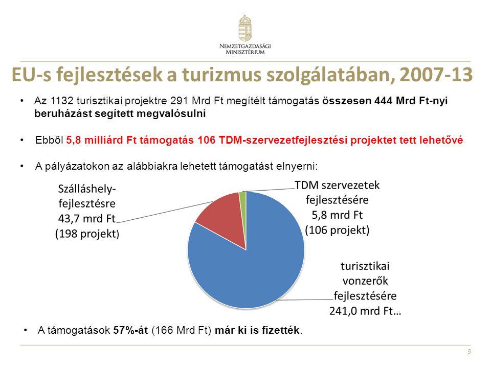 9 EU-s fejlesztések a turizmus szolgálatában, 2007-13 •Az 1132 turisztikai projektre 291 Mrd Ft megítélt támogatás összesen 444 Mrd Ft-nyi beruházást