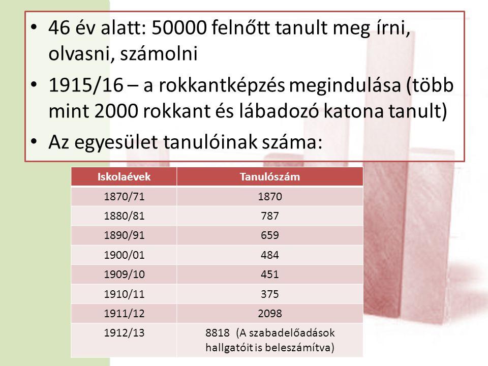 • 46 év alatt: 50000 felnőtt tanult meg írni, olvasni, számolni • 1915/16 – a rokkantképzés megindulása (több mint 2000 rokkant és lábadozó katona tanult) • Az egyesület tanulóinak száma: IskolaévekTanulószám 1870/711870 1880/81787 1890/91659 1900/01484 1909/10451 1910/11375 1911/122098 1912/138818 (A szabadelőadások hallgatóit is beleszámítva)