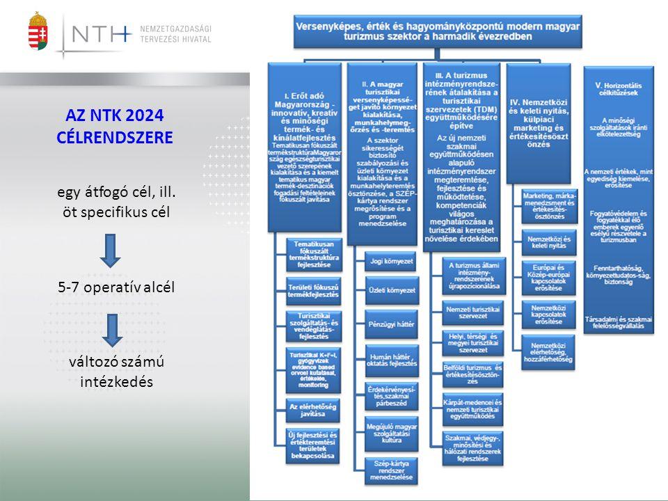 Szeged, 2013. szeptember 25. AZ NTK 2024 CÉLRENDSZERE egy átfogó cél, ill. öt specifikus cél 5-7 operatív alcél változó számú intézkedés