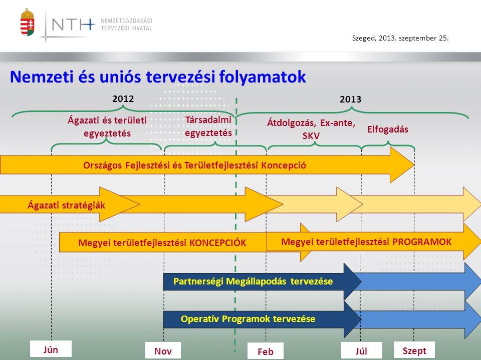 Szeged, 2013. szeptember 25. Társadalmi egyeztetés Operatív Programok tervezése 2012 2013 JúnJún NovJúl Országos Fejlesztési és Területfejlesztési Kon