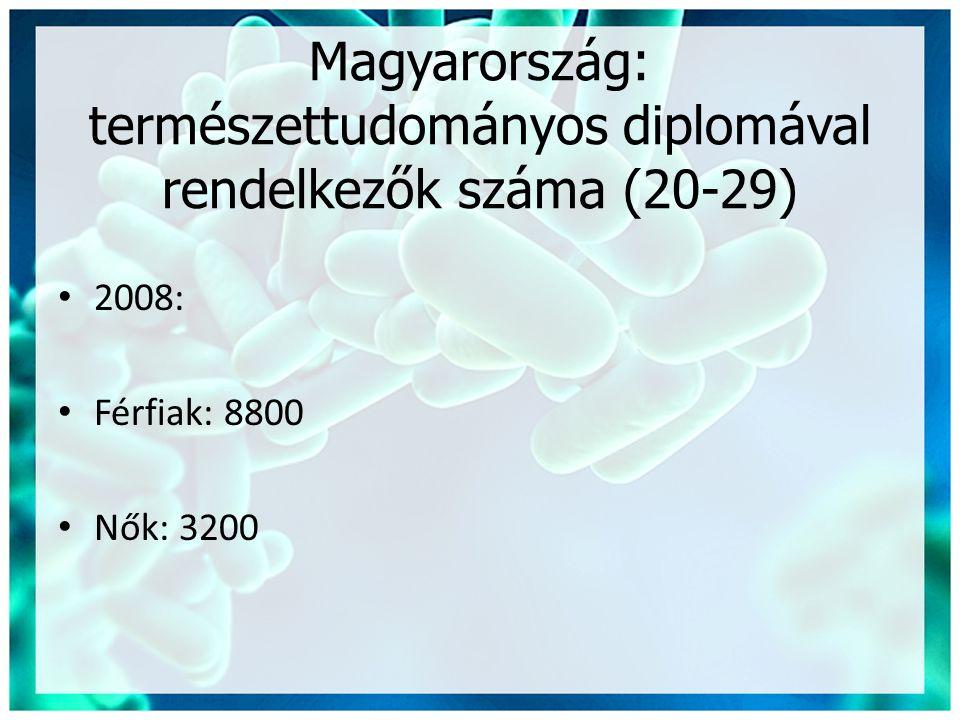 Magyarország: természettudományos diplomával rendelkezők száma (20-29) • 2008: • Férfiak: 8800 • Nők: 3200