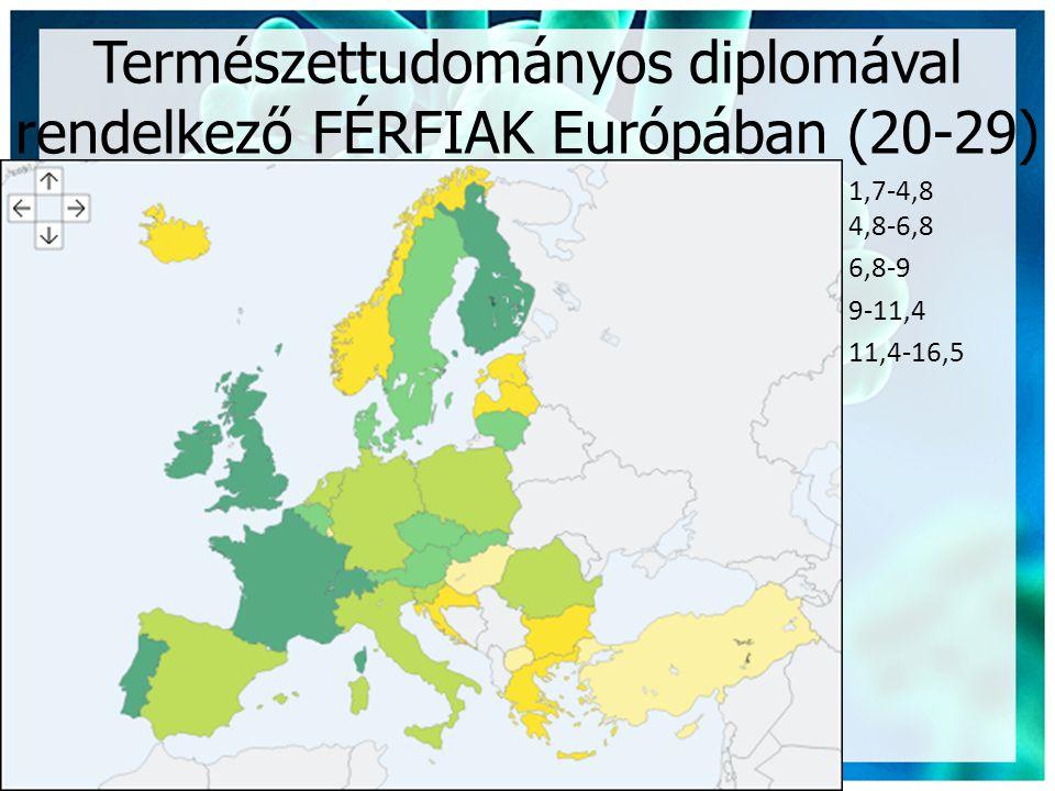 Természettudományos diplomával rendelkező FÉRFIAK Európában (20-29) 1,7-4,8 4,8-6,8 6,8-9 9-11,4 11,4-16,5