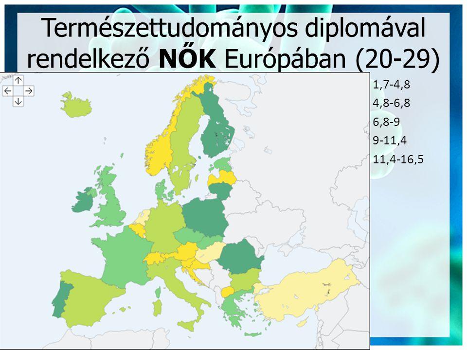 Természettudományos diplomával rendelkező NŐK Európában (20-29) 1,7-4,8 4,8-6,8 6,8-9 9-11,4 11,4-16,5