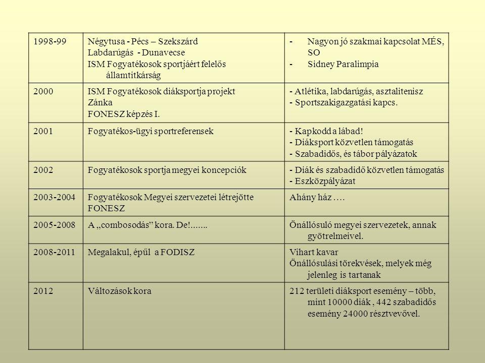 1998-99Négytusa - Pécs – Szekszárd Labdarúgás - Dunavecse ISM Fogyatékosok sportjáért felelős államtitkárság -Nagyon jó szakmai kapcsolat MÉS, SO -Sidney Paralimpia 2000ISM Fogyatékosok diáksportja projekt Zánka FONESZ képzés I.