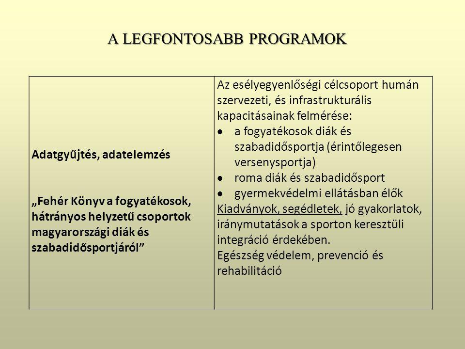 """Adatgyűjtés, adatelemzés """"Fehér Könyv a fogyatékosok, hátrányos helyzetű csoportok magyarországi diák és szabadidősportjáról Az esélyegyenlőségi célcsoport humán szervezeti, és infrastrukturális kapacitásainak felmérése:  a fogyatékosok diák és szabadidősportja (érintőlegesen versenysportja)  roma diák és szabadidősport  gyermekvédelmi ellátásban élők Kiadványok, segédletek, jó gyakorlatok, iránymutatások a sporton keresztüli integráció érdekében."""