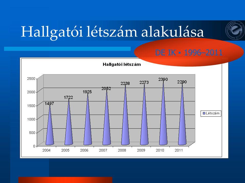 Hallgatói létszám alakulása DE IK ▪ 1996–2011