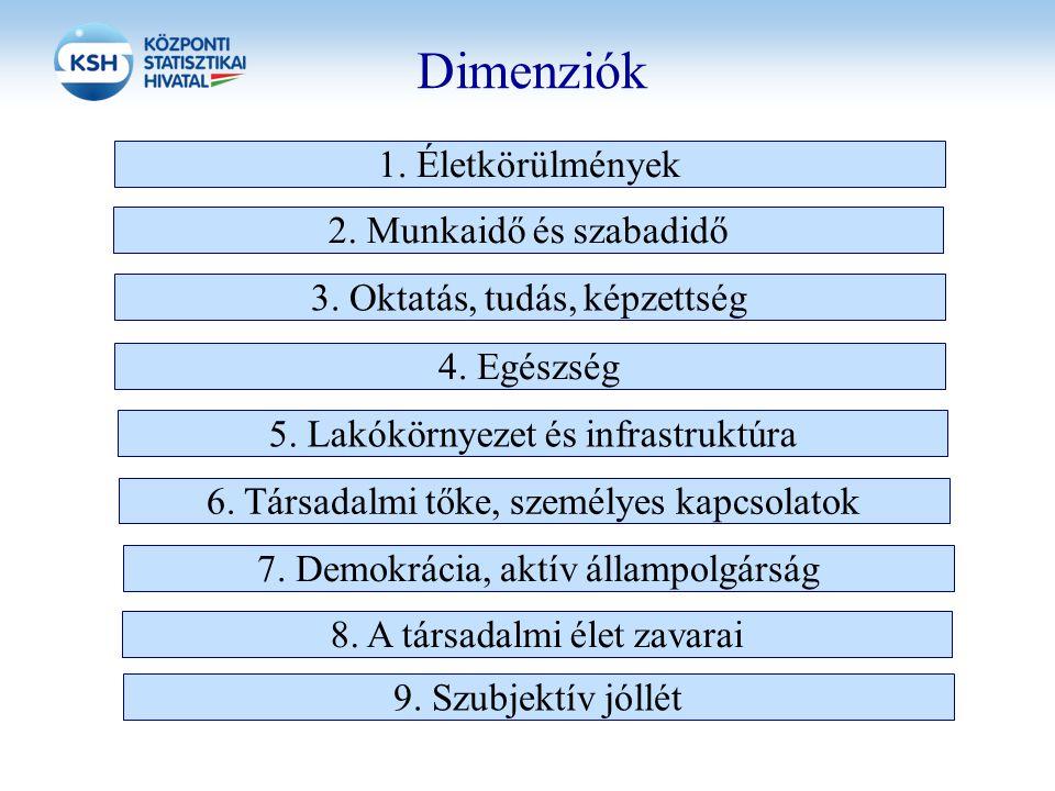 Dimenziók 2. Munkaidő és szabadidő 3. Oktatás, tudás, képzettség 4. Egészség 5. Lakókörnyezet és infrastruktúra 6. Társadalmi tőke, személyes kapcsola