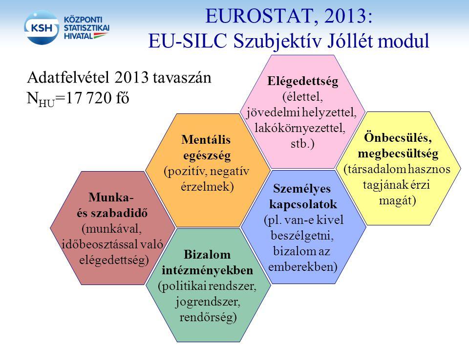 EUROSTAT, 2013: EU-SILC Szubjektív Jóllét modul Adatfelvétel 2013 tavaszán N HU =17 720 fő Mentális egészség (pozitív, negatív érzelmek) Elégedettség