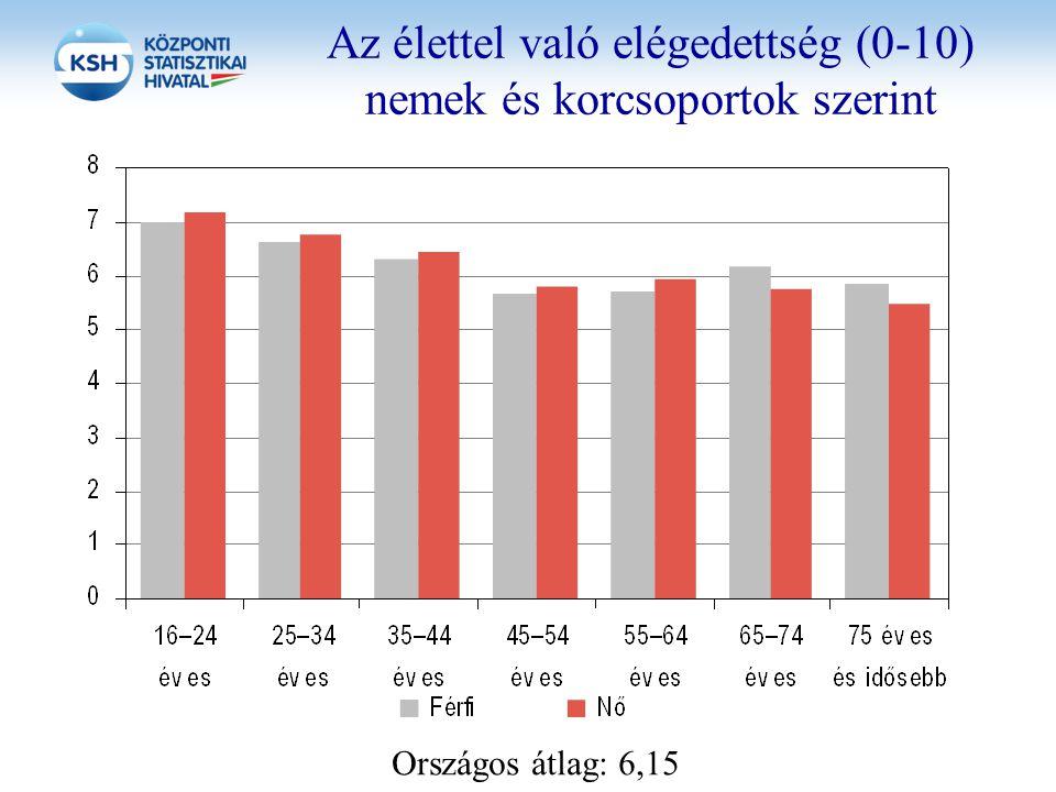 Az élettel való elégedettség (0-10) nemek és korcsoportok szerint Országos átlag: 6,15