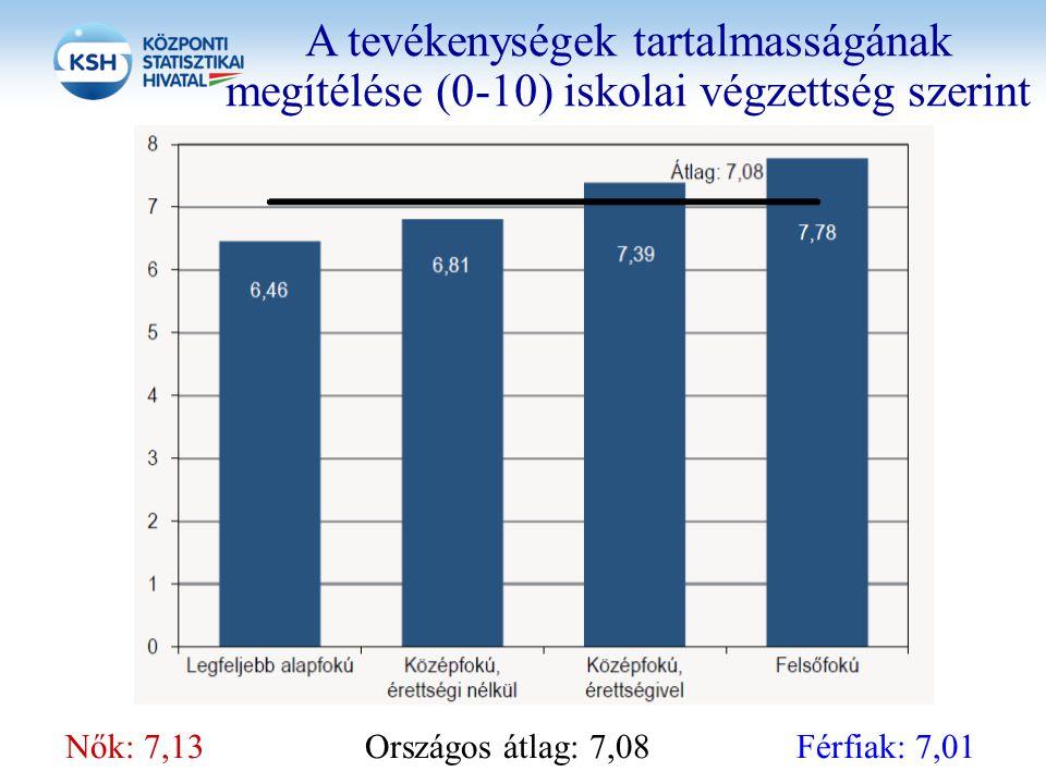 A tevékenységek tartalmasságának megítélése (0-10) iskolai végzettség szerint Nők: 7,13 Országos átlag: 7,08Férfiak: 7,01