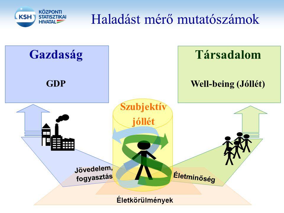 Haladást mérő mutatószámok Jövedelem, fogyasztás Életminőség Gazdaság GDP Társadalom Well-being (Jóllét) Életkörülmények Szubjektív jóllét