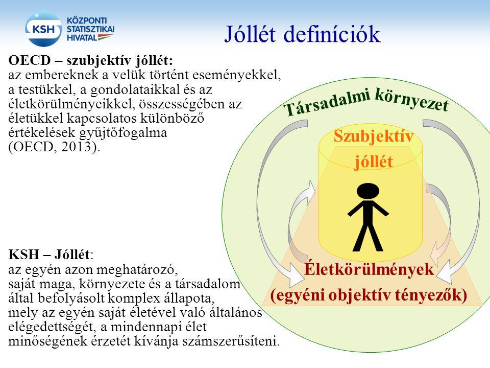 Jóllét definíciók OECD – szubjektív jóllét: az embereknek a velük történt eseményekkel, a testükkel, a gondolataikkal és az életkörülményeikkel, össze