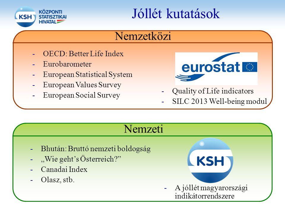 Jóllét kutatások Nemzeti Nemzetközi -OECD: Better Life Index -Eurobarometer -European Statistical System -European Values Survey -European Social Surv