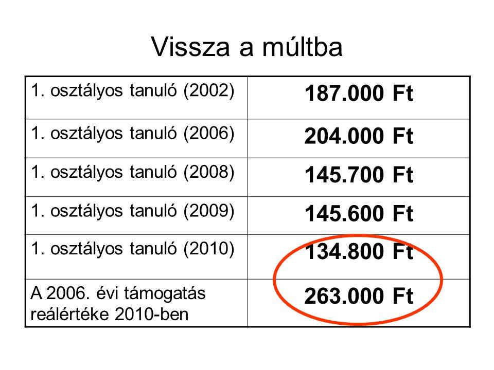 Vissza a múltba 1. osztályos tanuló (2002) 187.000 Ft 1.