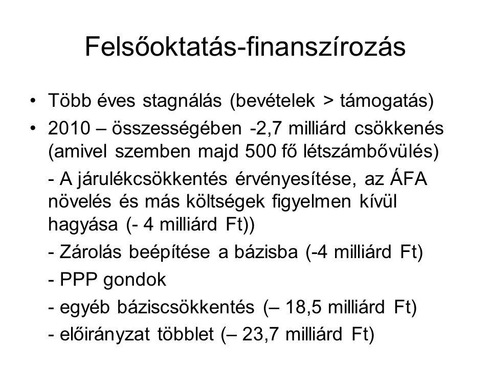 Felsőoktatás-finanszírozás •Több éves stagnálás (bevételek > támogatás) •2010 – összességében -2,7 milliárd csökkenés (amivel szemben majd 500 fő létszámbővülés) - A járulékcsökkentés érvényesítése, az ÁFA növelés és más költségek figyelmen kívül hagyása (- 4 milliárd Ft)) - Zárolás beépítése a bázisba (-4 milliárd Ft) - PPP gondok - egyéb báziscsökkentés (– 18,5 milliárd Ft) - előirányzat többlet (– 23,7 milliárd Ft)