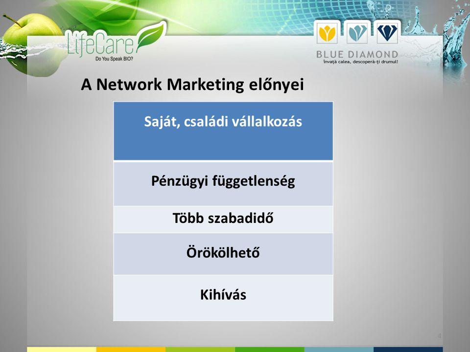 Saját, családi vállalkozás Pénzügyi függetlenség Több szabadidő Örökölhető Kihívás A Network Marketing előnyei 4