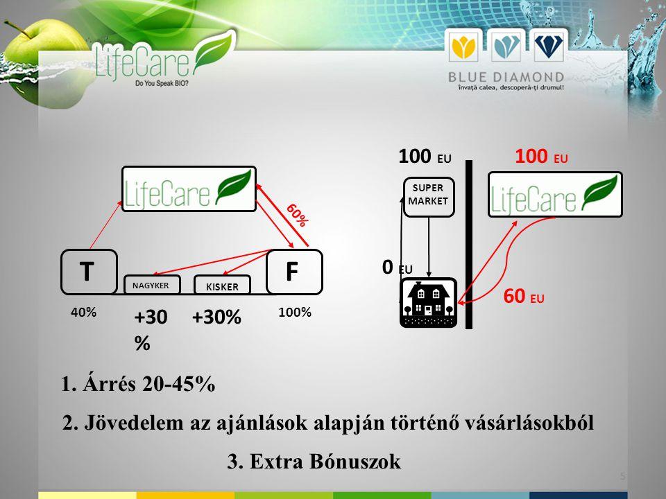 100%40% 100 EU 0 EU 100 EU 60 EU 5 +30 % KISKER NAGYKER 60% T SUPER MARKET 1.