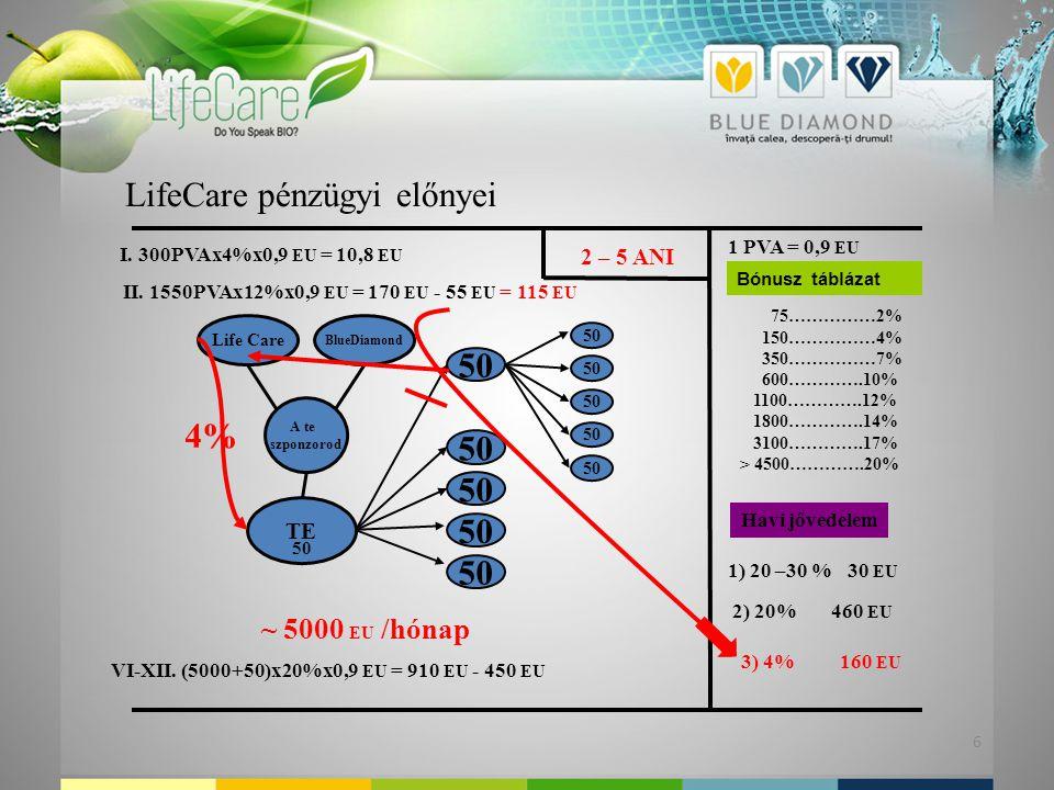 6 LifeCare pénzügyi előnyei 1 PVA = 0,9 EU Bónusz táblázat 75……………2% 150……………4% 350……………7% 600………….10% 1100………….12% 1800………….14% 3100………….17% > 4500………….20% Havi jővedelem Life Care BlueDiamond A te szponzorod TE 1) 20 –30 % 30 EU 5050 5050 5050 5050 5050 5050 I.