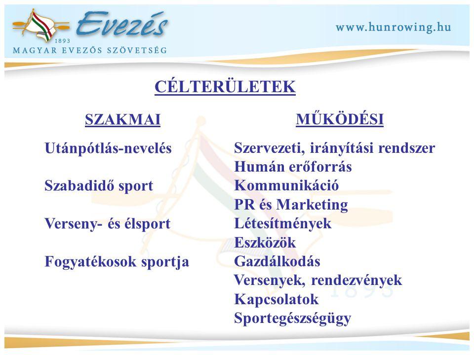 CÉLTERÜLETEK SZAKMAI Utánpótlás-nevelés Szabadidő sport Verseny- és élsport Fogyatékosok sportja MŰKÖDÉSI Szervezeti, irányítási rendszer Humán erőfor