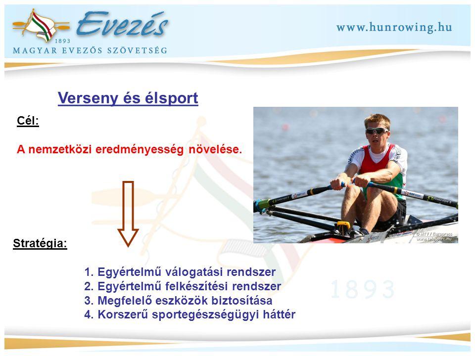 Verseny és élsport Cél: A nemzetközi eredményesség növelése. Stratégia: 1. Egyértelmű válogatási rendszer 2. Egyértelmű felkészítési rendszer 3. Megfe