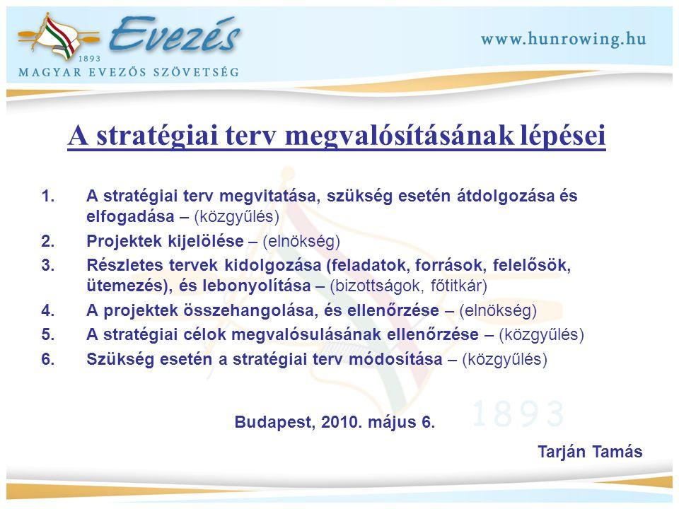 A stratégiai terv megvalósításának lépései 1.A stratégiai terv megvitatása, szükség esetén átdolgozása és elfogadása – (közgyűlés) 2.Projektek kijelöl
