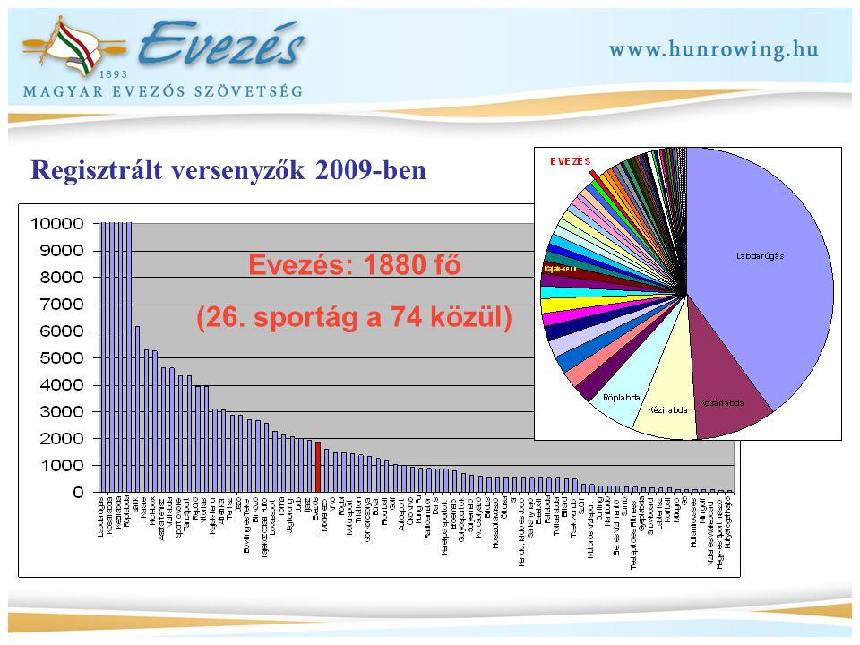 Evezés: 1880 fő (26. sportág a 74 közül) Regisztrált versenyzők 2009-ben