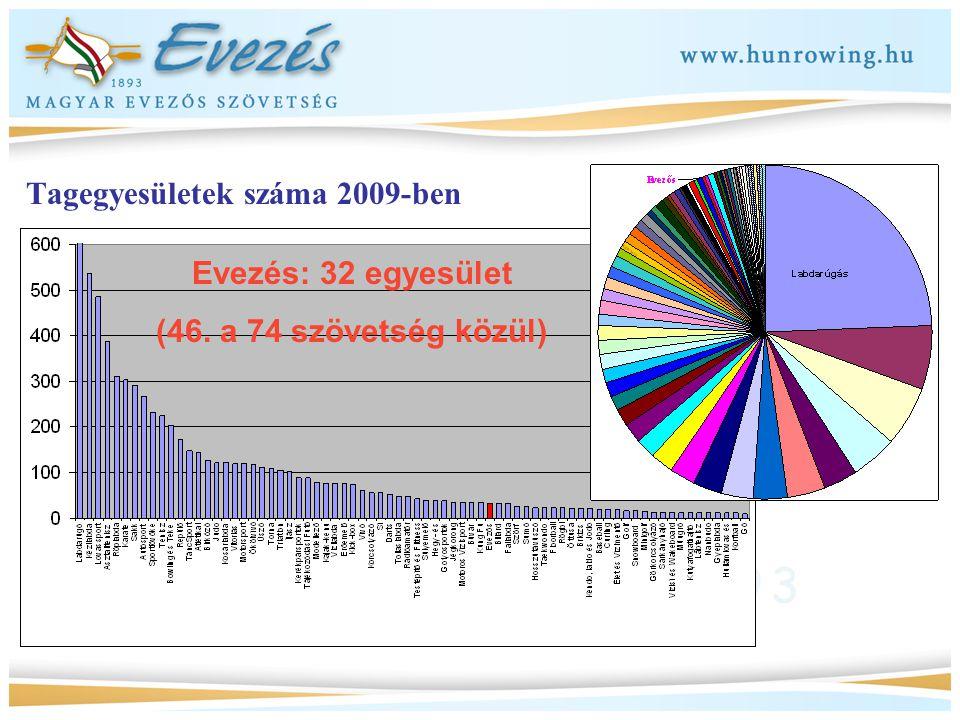 Tagegyesületek száma 2009-ben Evezés: 32 egyesület (46. a 74 szövetség közül)