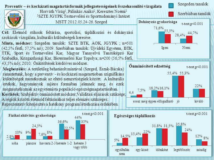 2,8% 9% 7,6% 36,6% 44% 10% 24,5% 8% 22,5% 35% Fizikai aktivitás gyakorisága Minta, módszer: Szegeden tanulók: SZTE BTK, ÁOK, JGYPK ; n=501 (42,5% férfi, 57,5% nő); 2009.
