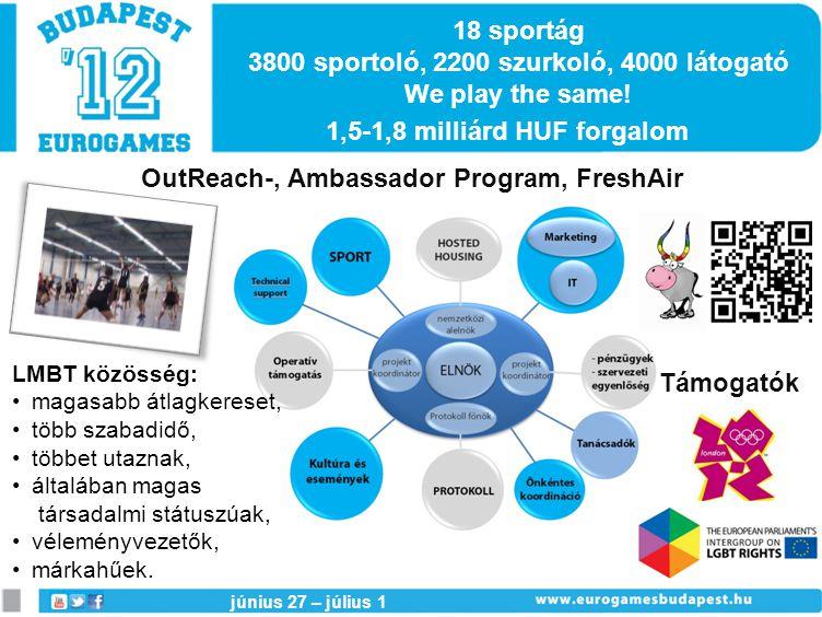 18 sportág 3800 sportoló, 2200 szurkoló, 4000 látogató We play the same.