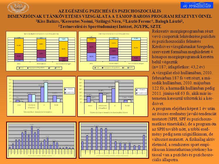 Rekreatív mozgásprogramban részt vevő csoportok lekérdezése,pszichés és pszichoszociális felmérés Kérd ő íves vizsgálatunkat Szegeden, szervezett formában meghirdetett 4 hónapos mozgásprogramok keretén belül végeztük (n= 187; átlagéletkor: 43,2 év) A vizsgálat első hullámában, 2010.
